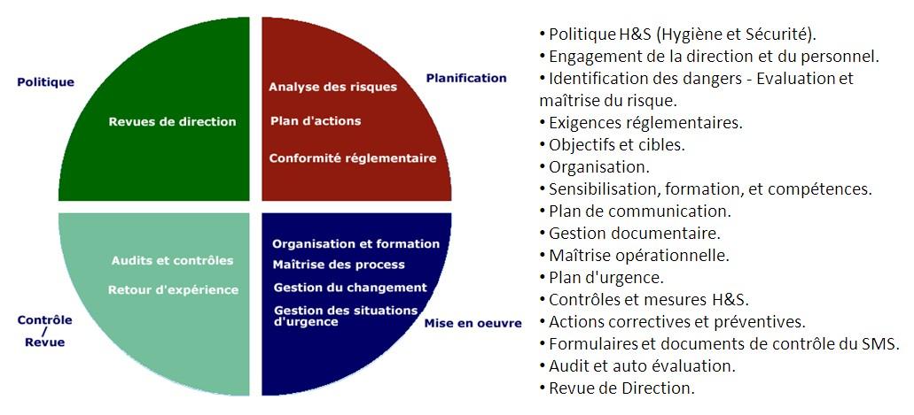 SMS, Sécurité, Certification, Audit, Système de management de la sécurité