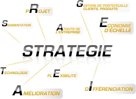 Stratégie, Structurer la stratégie, Stratégie d'entreprise
