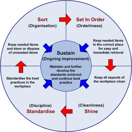 5S, 5S method, Lean management, Lean manufacturing, Lean office