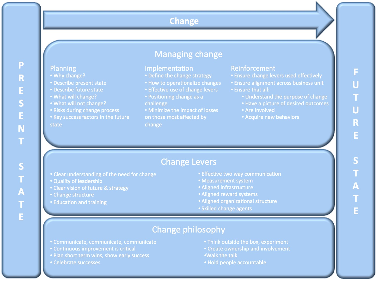 Change management, Transformation, change