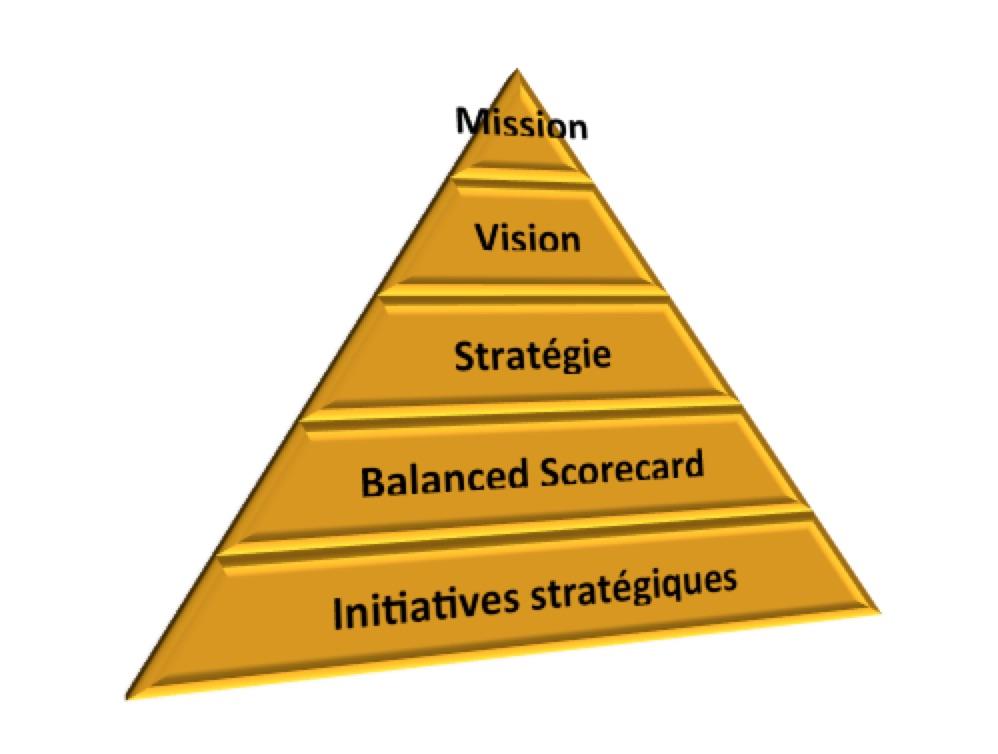 Stratégie, Structurer la stratégie, Mission, Vision, Stratégie d'entreprise
