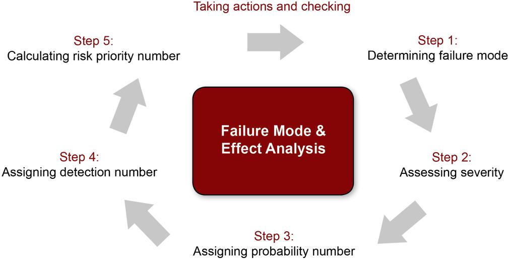 FMEA, FMECA, Risk management