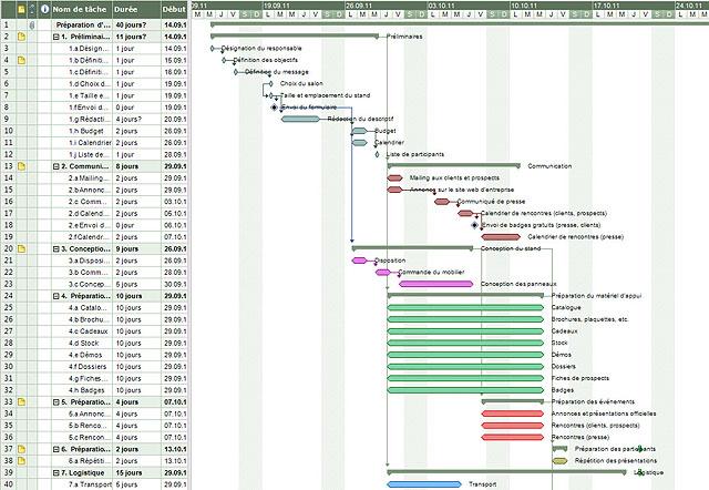 Gantt, Diagramme de Gantt, Gantt diagram, Gestion de projet, Projet management