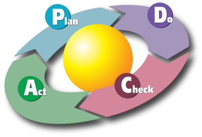 PDCA, Roue de Deming, Deming wheel, ISO, ISO 9001, Continuous improvement, Amélioration continue