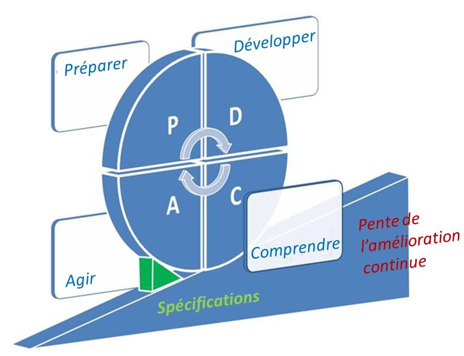 PDCA, Roue de Deming, ISO, ISO 9001, Amélioration continue