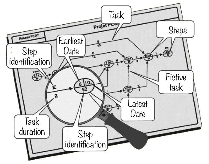 PERT chart, PERT diagram, Project management, Planning, Critical path