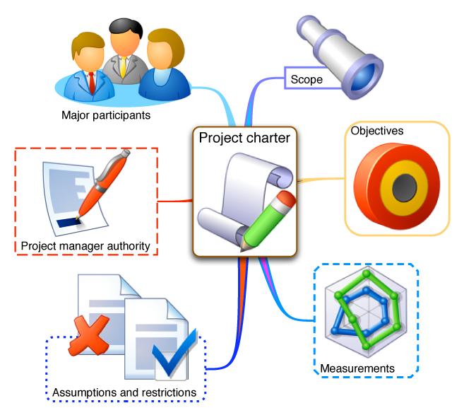 Charte du projet, Gestion de projet, Project management, Projet, Project