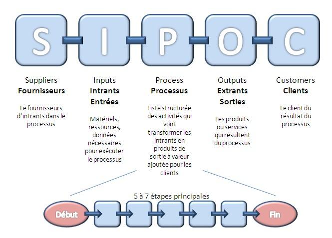 SIPOC, Cartographie de processus, LSS, Lean Six Sigma