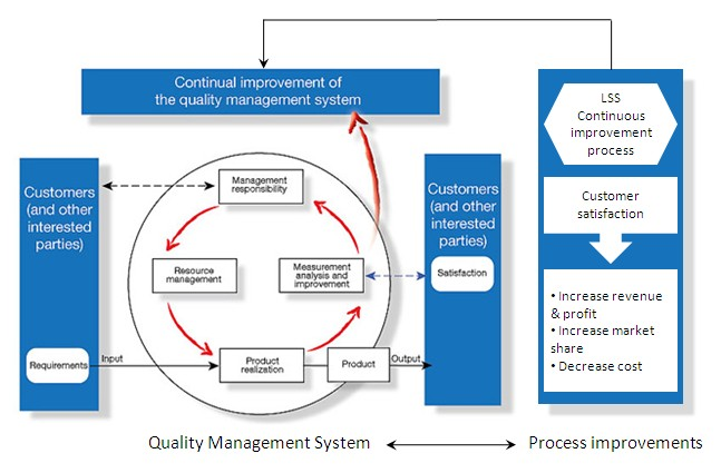 SMQ, QMS, Lean, LSS, Lean Six Sigma, Qualité, Quality, ISO9001