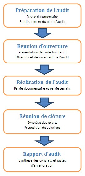 Audit, Audit interne, Audit à blanc, ISO, Certification, Diagnostic