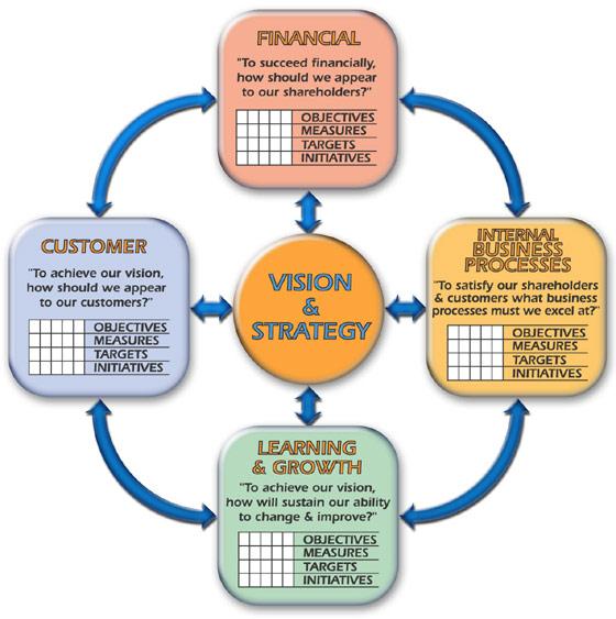 Balanced scorecards, Tableau de bord, Tableau de bord prospectif, Stratégie, Strategy