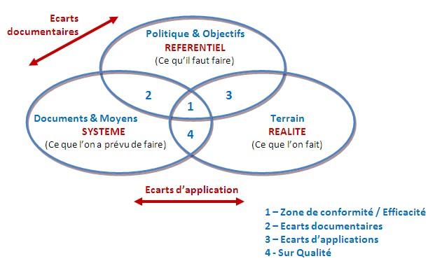 Certification, ISO, Audit, Système de management, écart, NC, Non conforme