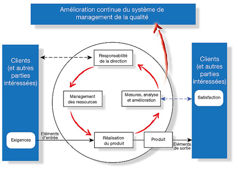 Audit, ISO, Certification, ISO9001, Amélioration continue, SMQ