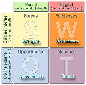 SWOT, Analyse SWOT, Matrice de confrontation, Stratégie