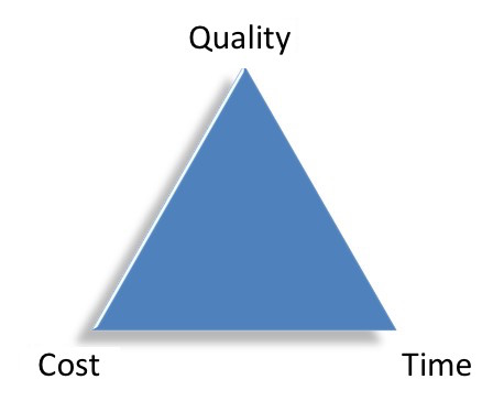 Project management, Project, Quality, Cost, Time