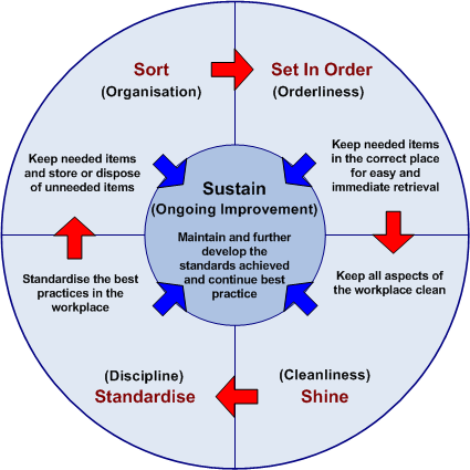 5S, 5S method, Lean management, Lean manufacturing, Lean office