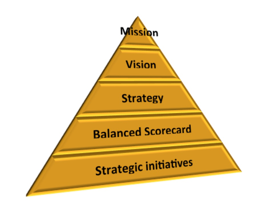 Strategy, Strategy for companies, Strategic planning, Mission, Vision