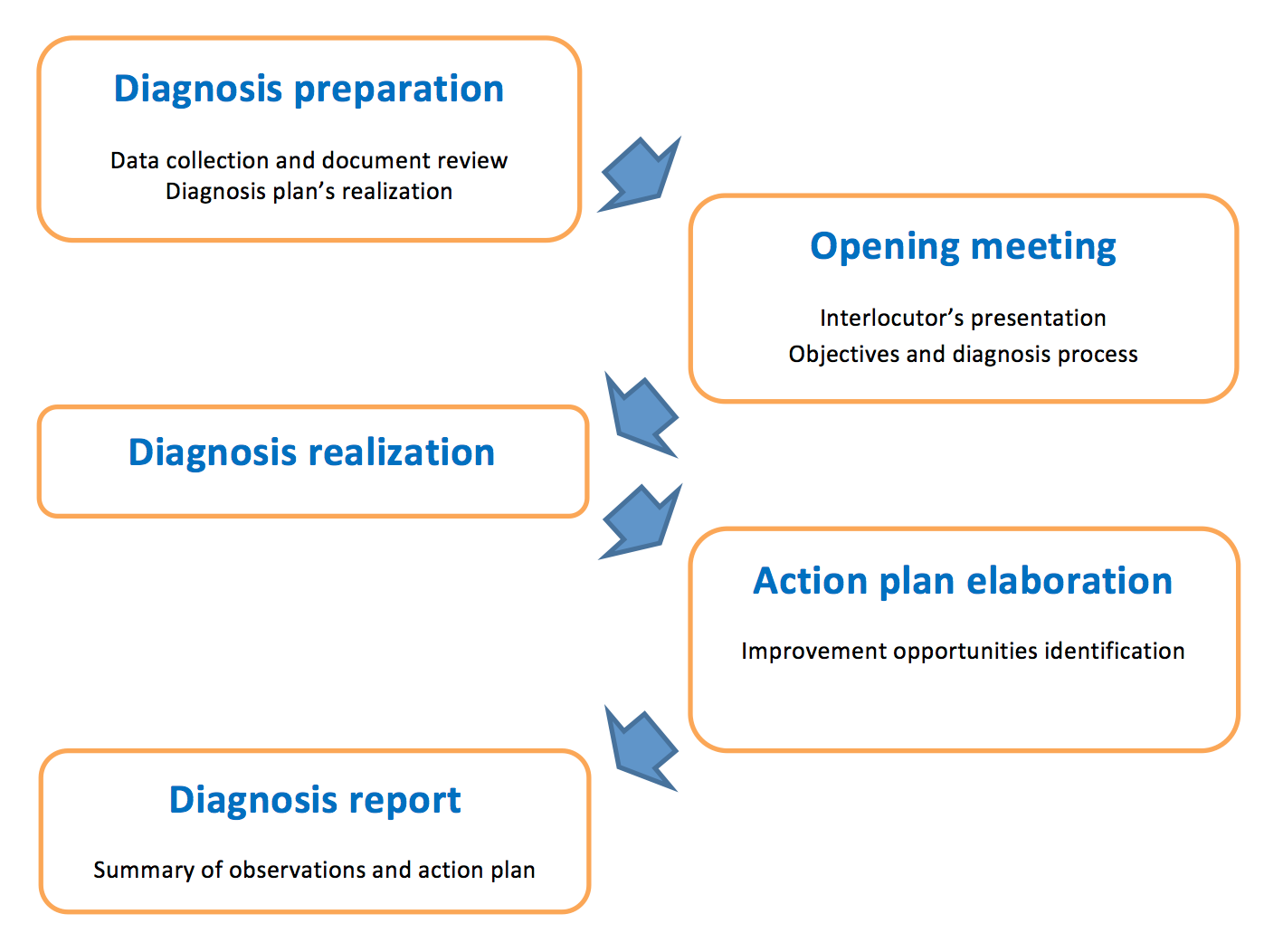 TPM diagnosis, Maintenance diagnosis