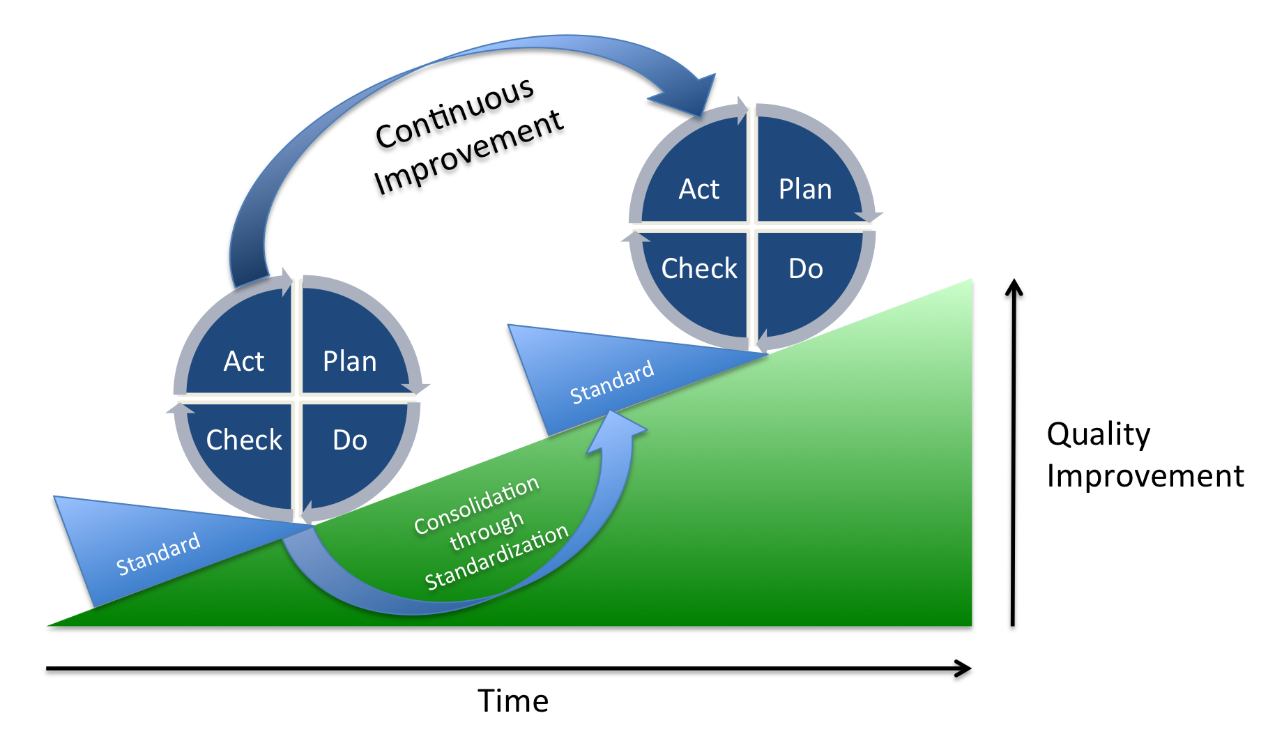 PDCA, Deming wheel, ISO, ISO 9001, Continuous improvement