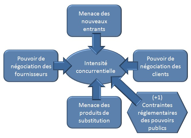 5 forces de porter analyse concurrentielle - Forces concurrentielles porter ...
