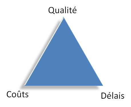 Gestion de projet, Management de projet, Qualité, Coût, Délai