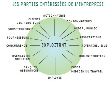Certified, Certification, ISO, Audit, Système de management, Parties intéressées