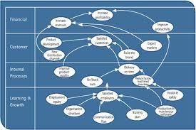 Carte de la stratégie, Structurer la stratégie, Strategy for companies, Stratégie d'entreprise